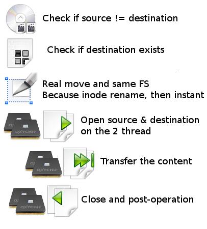 transfer thread - copy engine - ultracopier 0.3