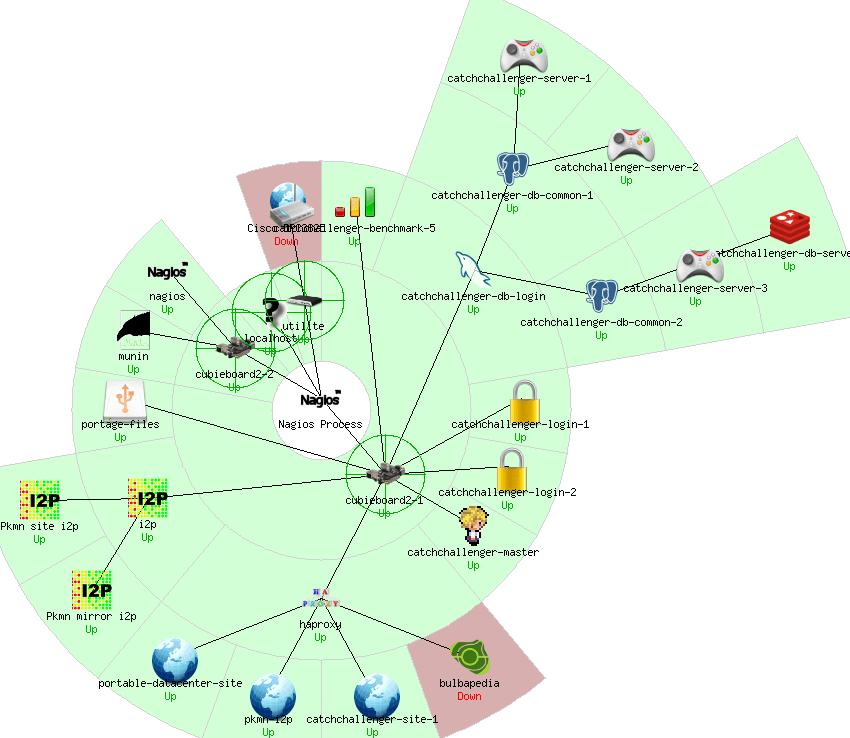 Status map du portable datacenter avec nagios pour CatchChallenger 2