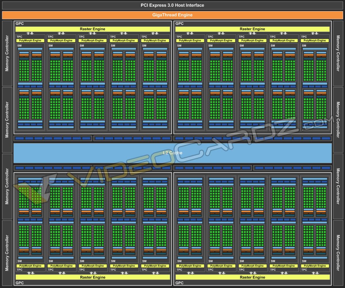 Datacenter sur GPU